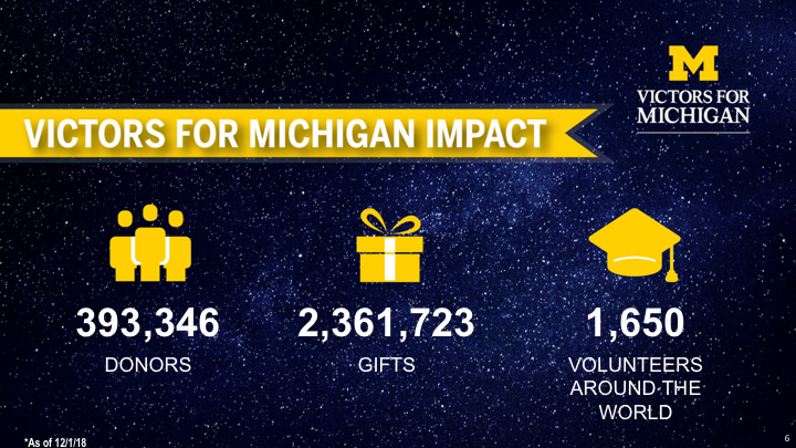 Graphic showing 393-346 donors, 2,361,723 gifts and 1,650 volunteers in Victors for Michigan campaign