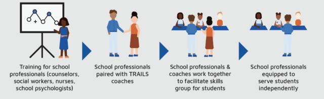 Graphic of TRAILS program