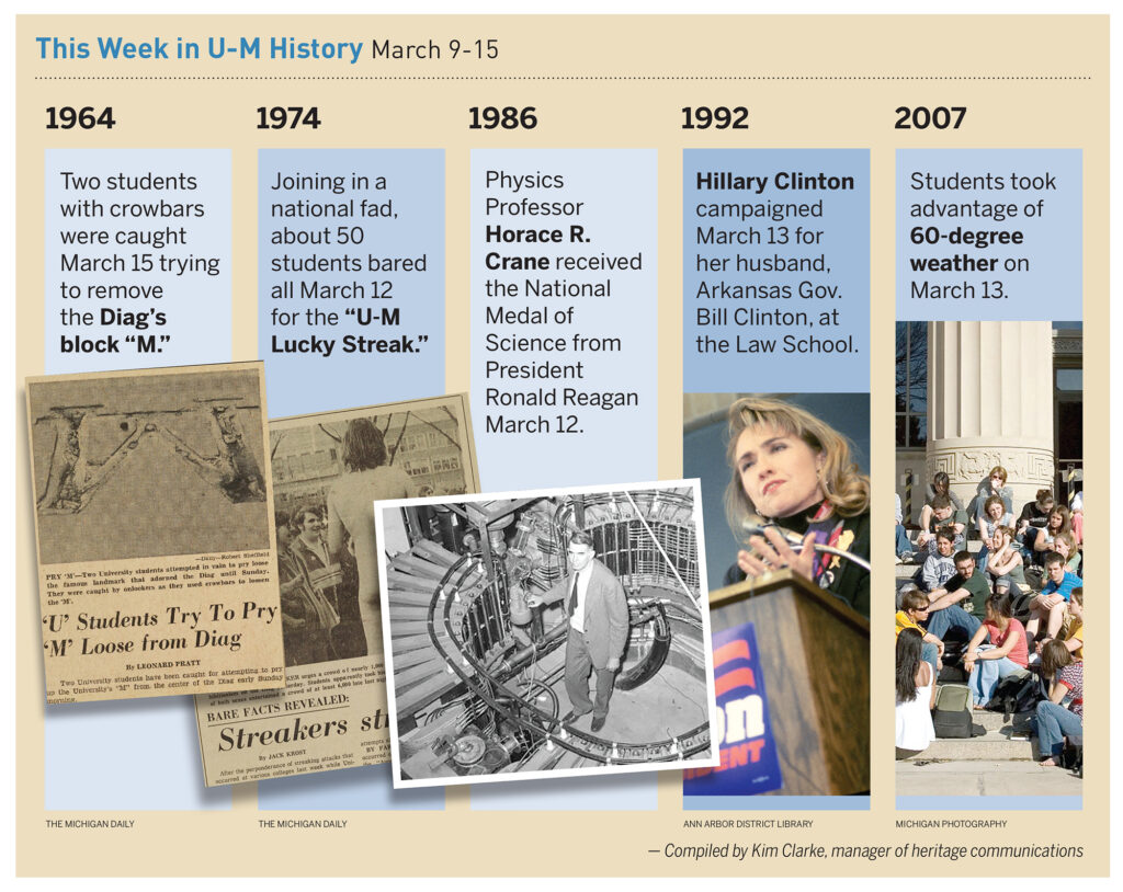 Composite graphic of U-M history events from March 9-13.