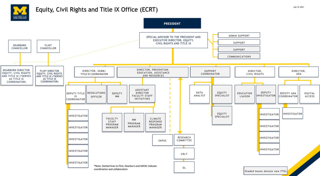 Organizational chart for the Office of Equity, Civil Rights and Title IX.