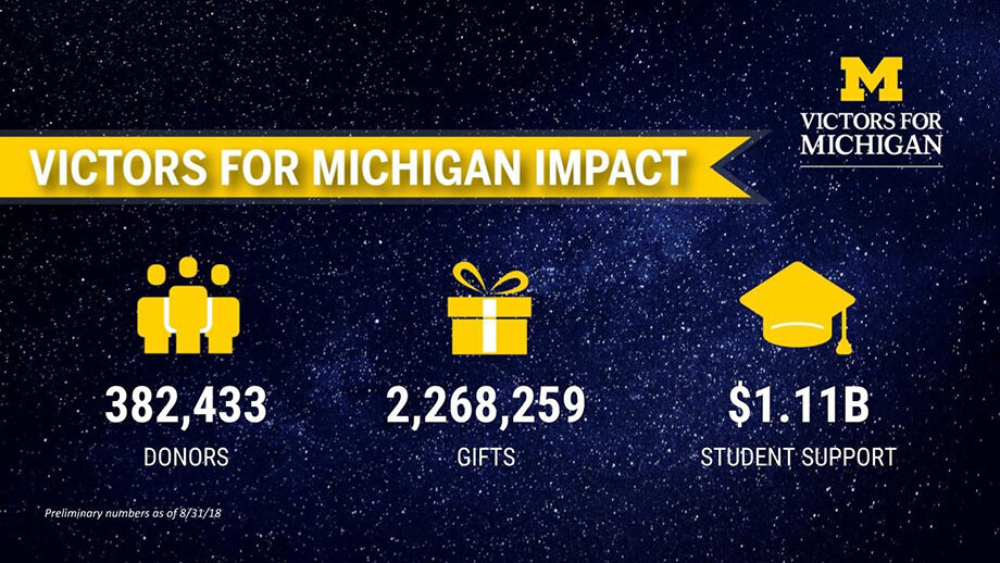 Graphic showing the number of donors and gifts made to Victors for Michigan