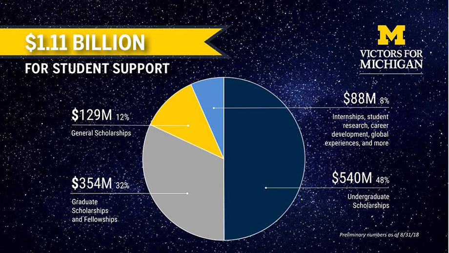 Graphic showing the breakdown of where Victors for Michigan gifts go