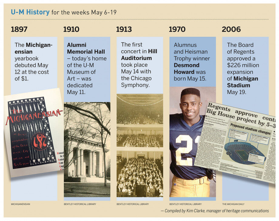 Composite photo of events from this week in U-M history